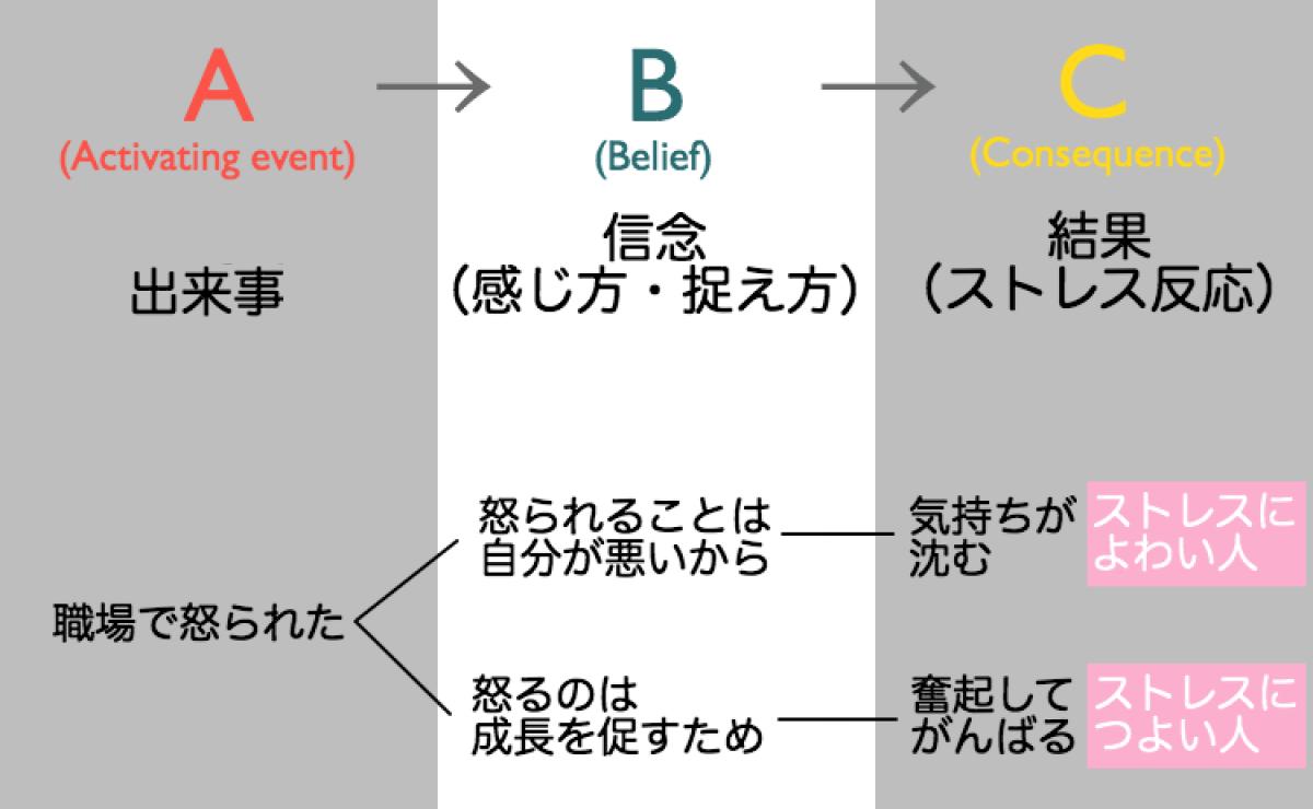 認知論・ABC理論